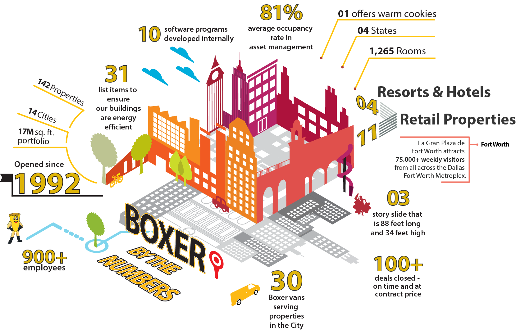 Boxer by numbers