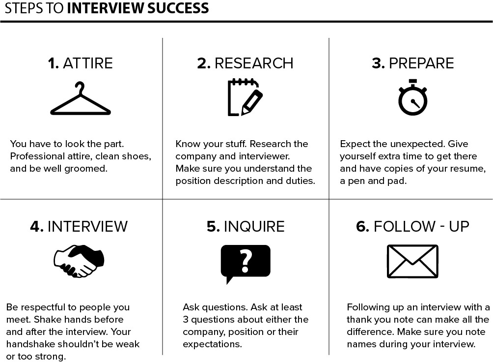 Interview Steps