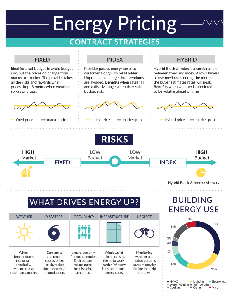 Energy Pricing Contract Strategies by BEST
