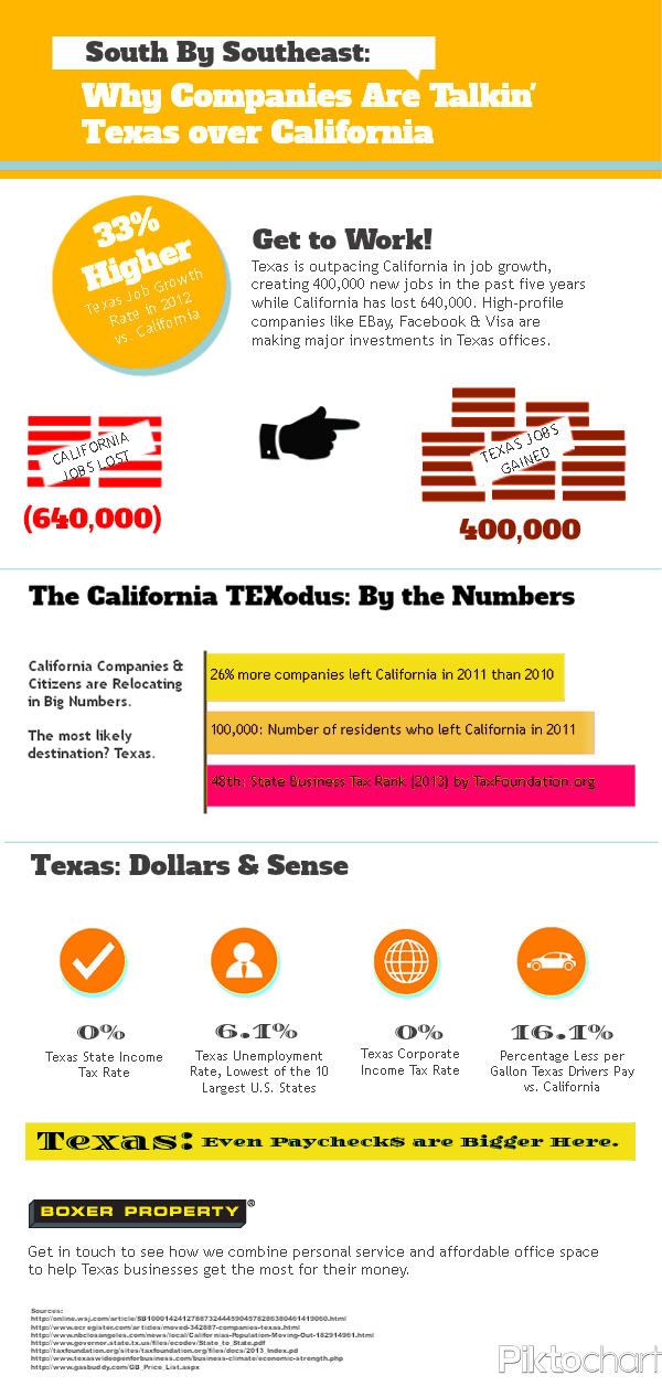 Texas Good for Business Infographic